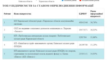 infografika_monitoring_komunalnih_pidpriemstv_platforma_prav_ludini