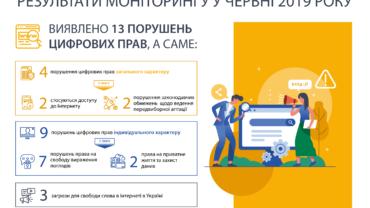 rezultati-monitoringu-u-chervni-2019-roku